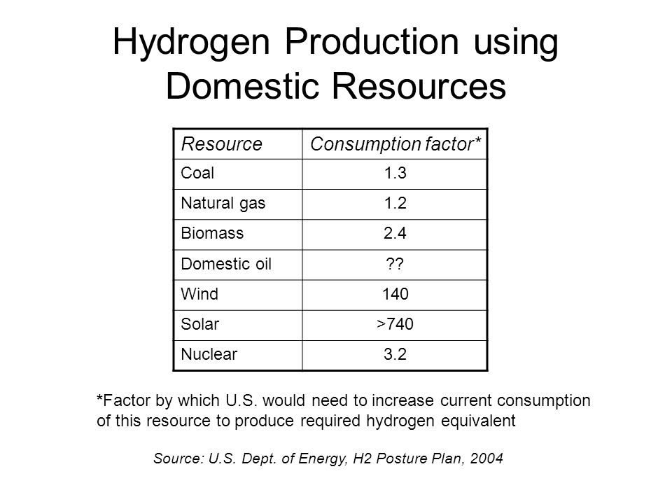 Hydrogen Production using Domestic Resources ResourceConsumption factor* Coal1.3 Natural gas1.2 Biomass2.4 Domestic oil?.