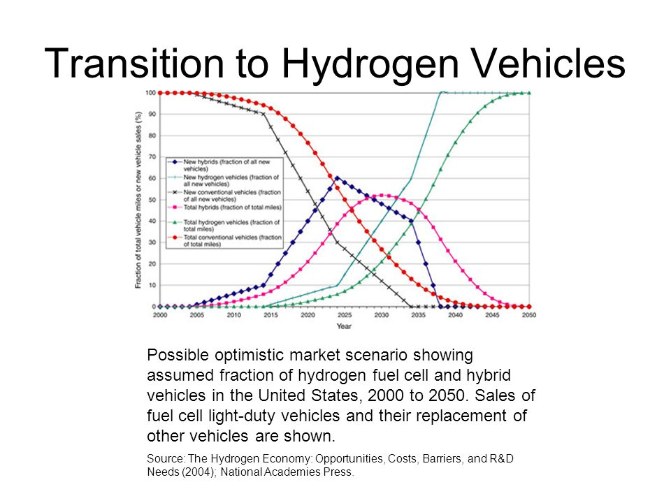 Transition to Hydrogen Vehicles Possible optimistic market scenario showing assumed fraction of hydrogen fuel cell and hybrid vehicles in the United States, 2000 to 2050.