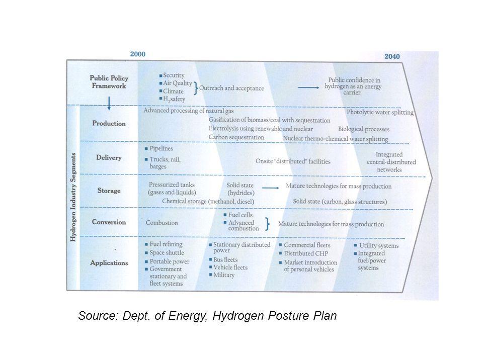 Source: Dept. of Energy, Hydrogen Posture Plan