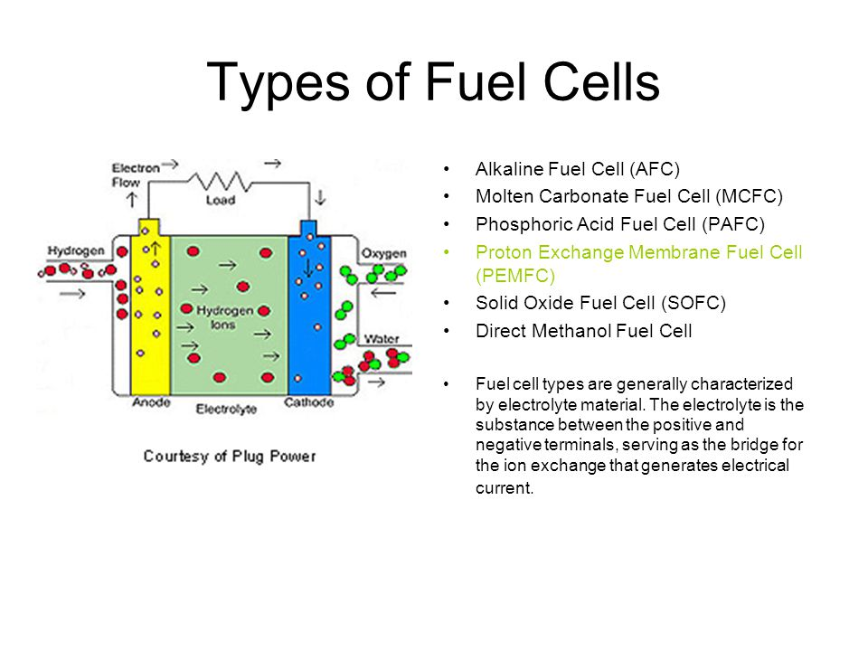 Types of Fuel Cells Alkaline Fuel Cell (AFC) Molten Carbonate Fuel Cell (MCFC) Phosphoric Acid Fuel Cell (PAFC) Proton Exchange Membrane Fuel Cell (PEMFC) Solid Oxide Fuel Cell (SOFC) Direct Methanol Fuel Cell Fuel cell types are generally characterized by electrolyte material.