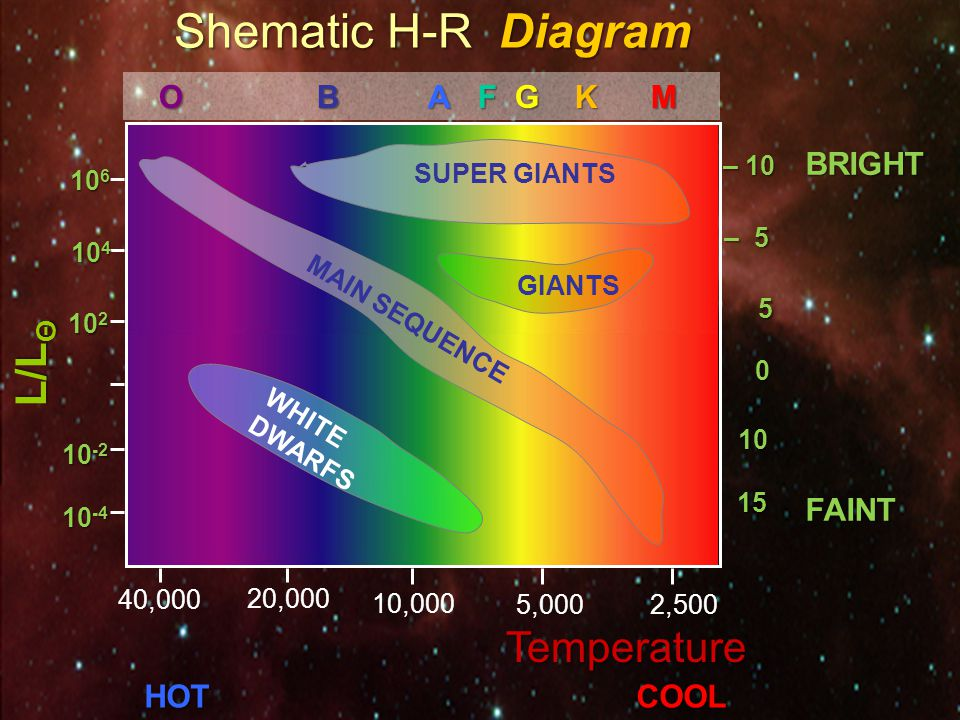 Hertzsprung-Russell (H-R ) Diagram done independently by Enjar Hertzsprung and Henry Norris Russelldone independently by Enjar Hertzsprung and Henry Norris Russell graph of luminosity versus temperaturegraph of luminosity versus temperature (or spectral class) (or spectral class) Categorizing the stars…