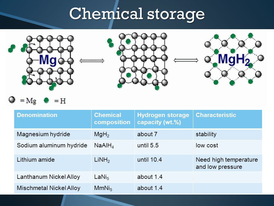 Chemical storage DenominationChemical composition Hydrogen storage capacity (wt.%) Characteristic Magnesium hydrideMgH 2 about 7stability Sodium alumi