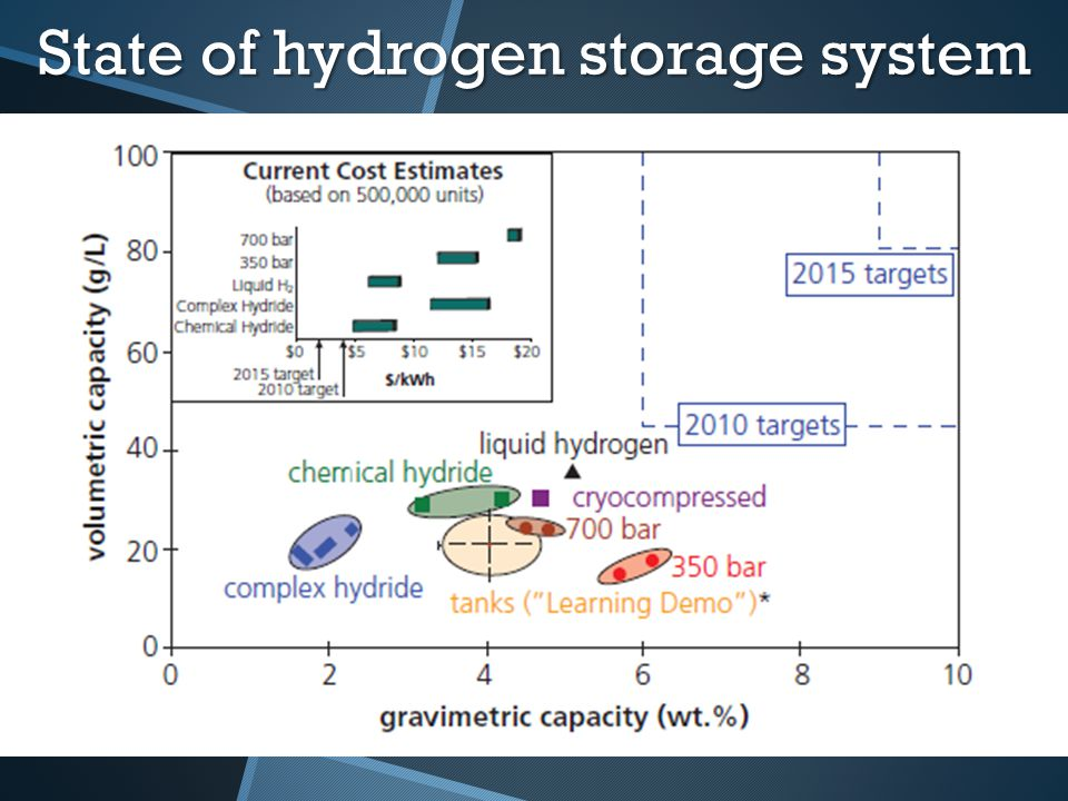 Conclusion Compressed hydrogen is mainstream now. 'More efficient' Chemical storagePhysical storage Safety Low cost Light Big capacity
