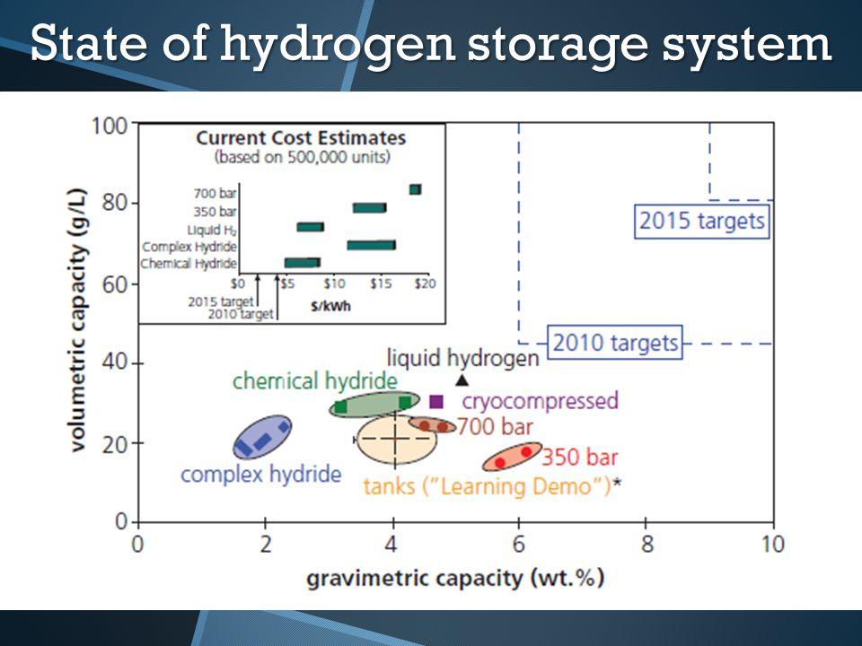 State of hydrogen storage system