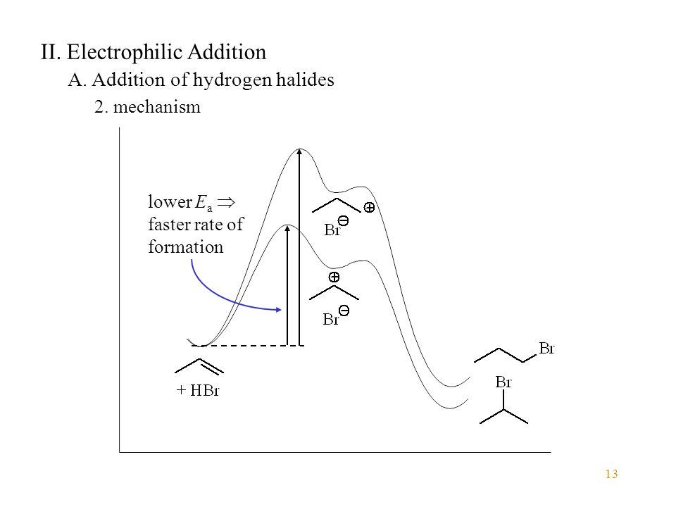 13 II. Electrophilic Addition A. Addition of hydrogen halides 2. mechanism lower E a  faster rate of formation