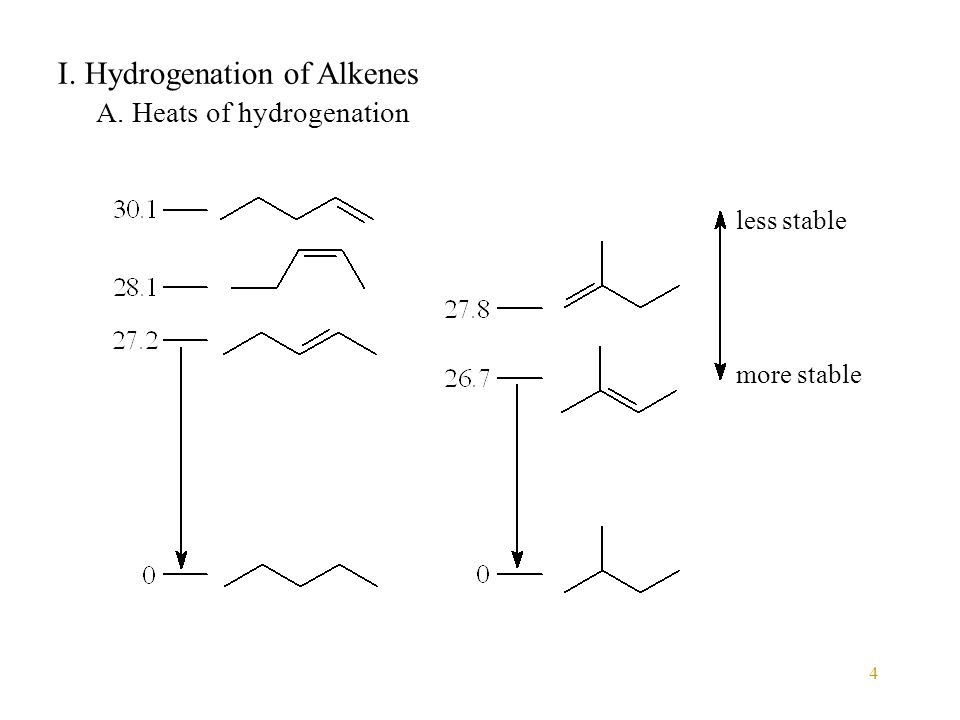 4 I. Hydrogenation of Alkenes A. Heats of hydrogenation less stable more stable