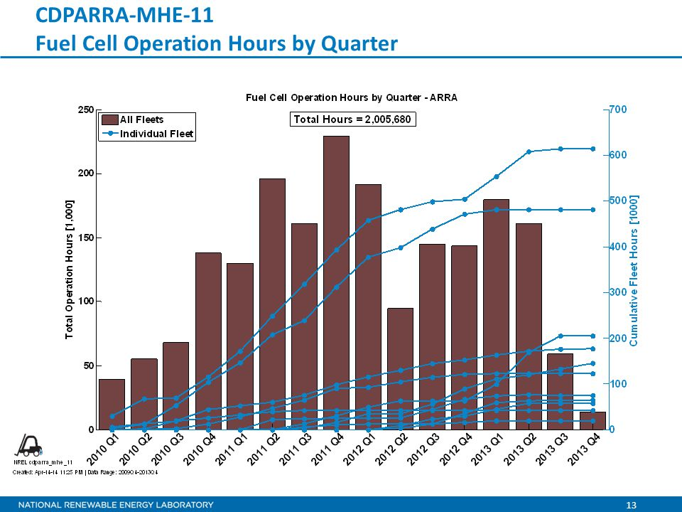 13 CDPARRA-MHE-11 Fuel Cell Operation Hours by Quarter