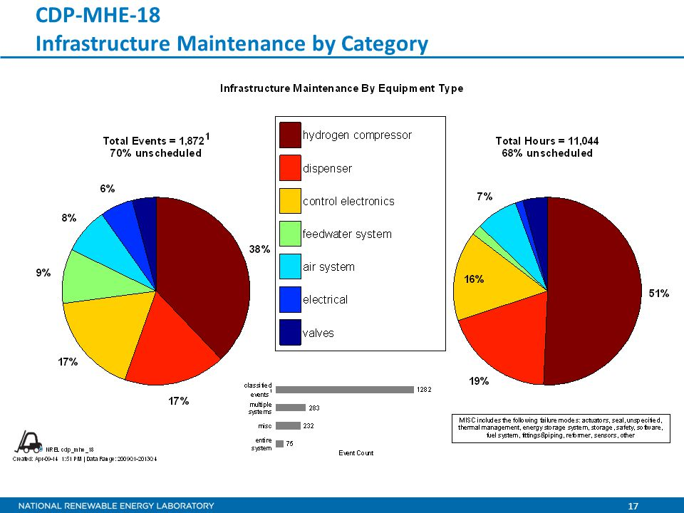 17 CDP-MHE-18 Infrastructure Maintenance by Category