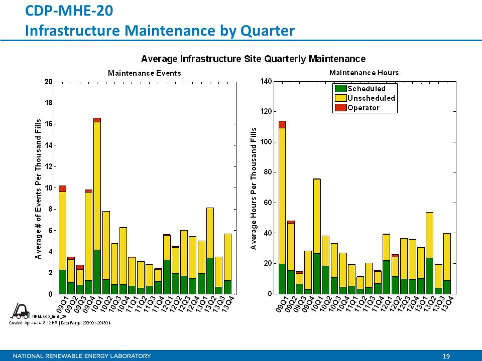 19 CDP-MHE-20 Infrastructure Maintenance by Quarter