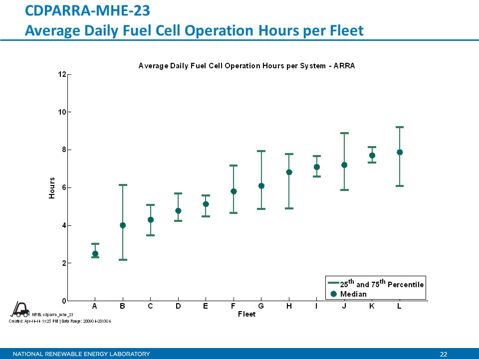 22 CDPARRA-MHE-23 Average Daily Fuel Cell Operation Hours per Fleet