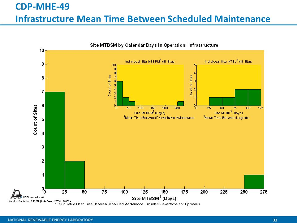 33 CDP-MHE-49 Infrastructure Mean Time Between Scheduled Maintenance