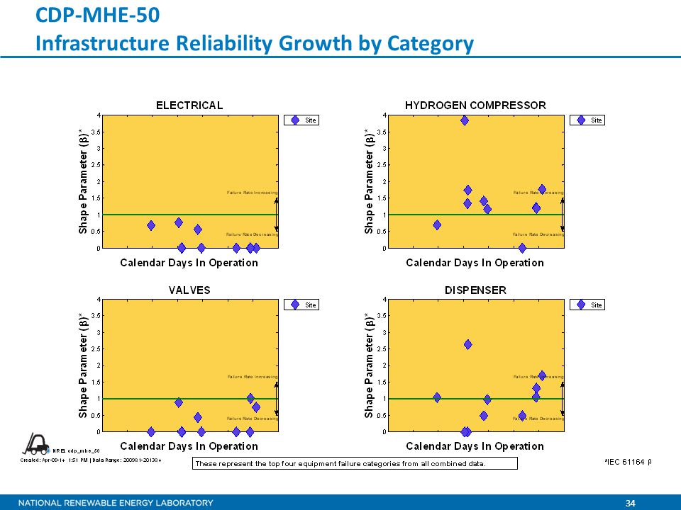34 CDP-MHE-50 Infrastructure Reliability Growth by Category
