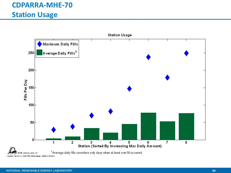 44 CDPARRA-MHE-70 Station Usage