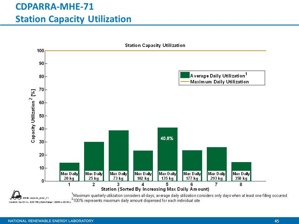 45 CDPARRA-MHE-71 Station Capacity Utilization