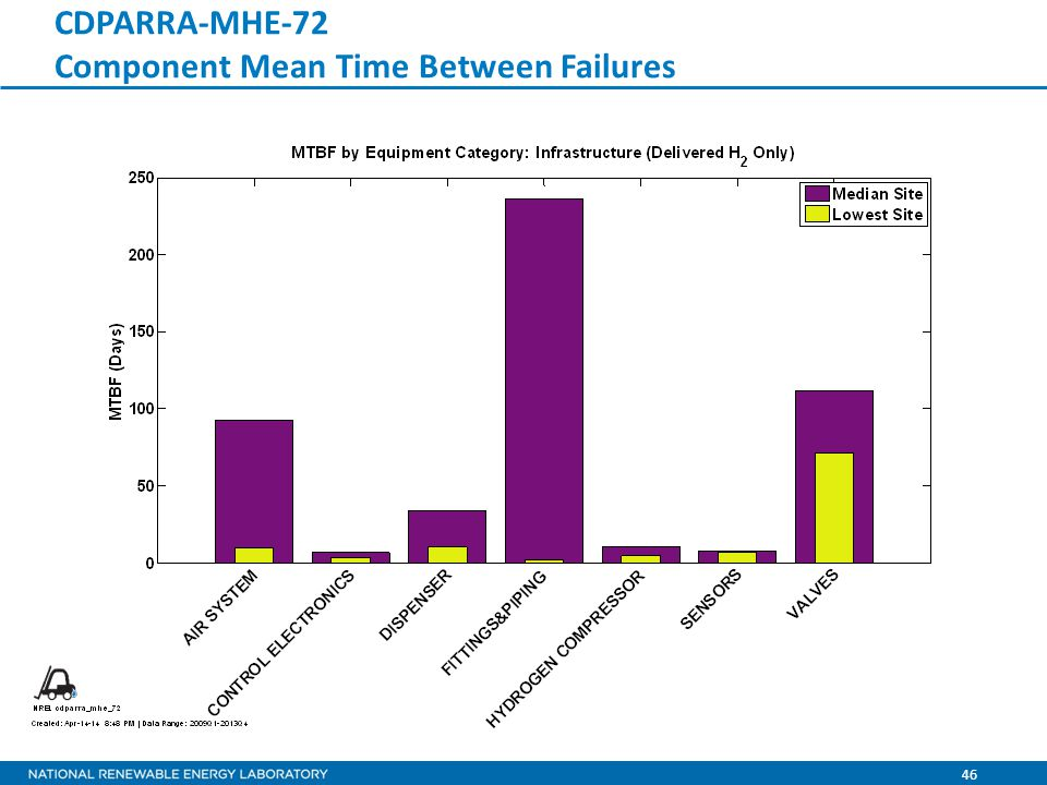 46 CDPARRA-MHE-72 Component Mean Time Between Failures