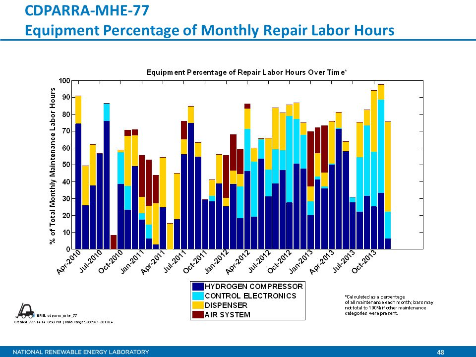 48 CDPARRA-MHE-77 Equipment Percentage of Monthly Repair Labor Hours