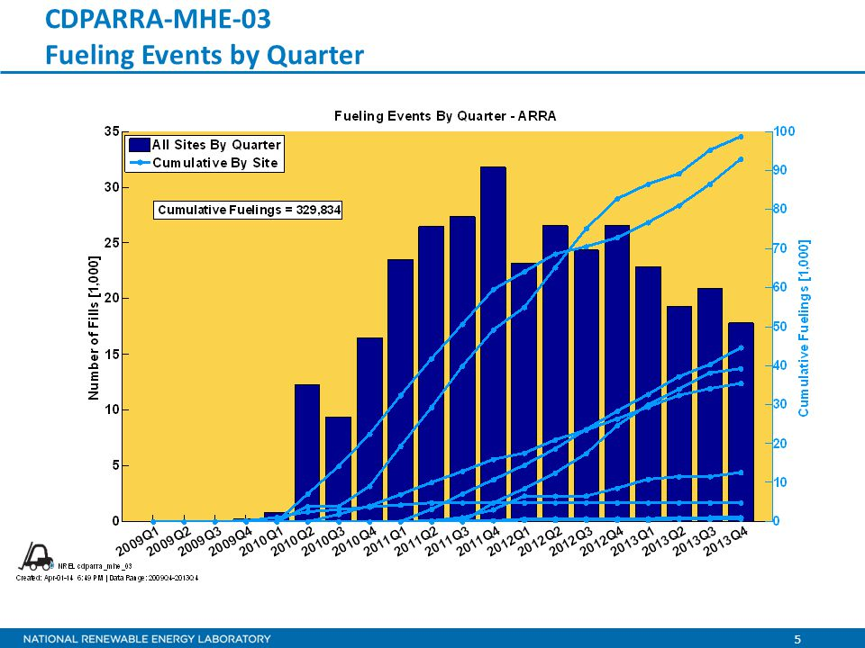 5 CDPARRA-MHE-03 Fueling Events by Quarter