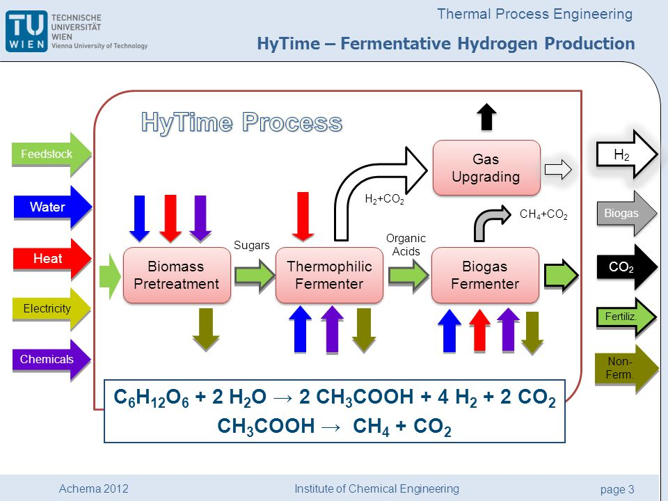 Institute of Chemical Engineering page 3 Achema 2012 Thermal Process Engineering HyTime – Fermentative Hydrogen Production Biomass Pretreatment Thermophilic Fermenter Biogas Fermenter Gas Upgrading Feedstock Water Heat Electricity Biogas H2H2 H2H2 Chemicals Fertiliz.