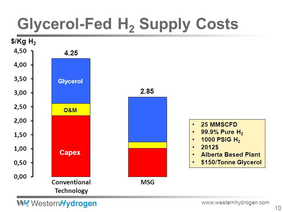 www.westernhydrogen.com $/Kg H 2 25 MMSCFD 99.9% Pure H 2 1000 PSIG H 2 2012$ Alberta Based Plant $150/Tonne Glycerol 4.25 Capex O&M Glycerol 2.85 Conventional Technology MSG 10