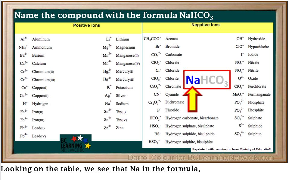 NaHCO 3 Looking on the table, we see that Na in the formula, Name the compound with the formula NaHCO 3