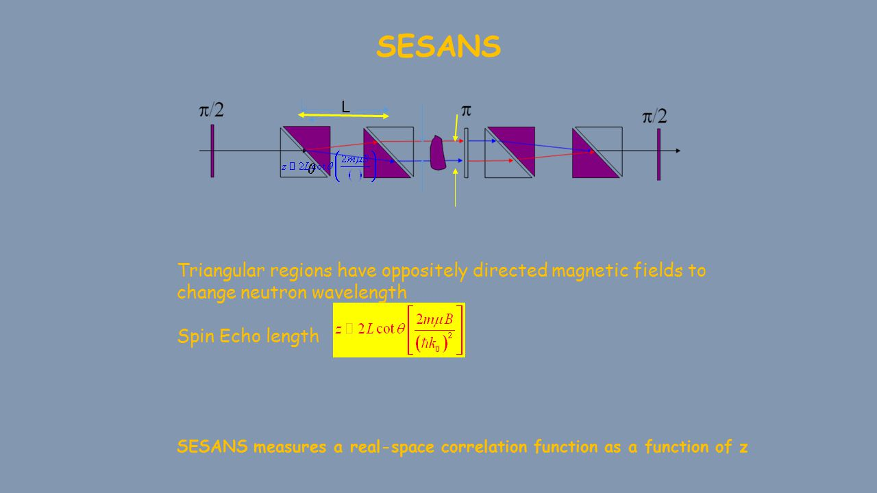 SESANS SESANS measures a real-space correlation function as a function of z L  Triangular regions have oppositely directed magnetic fields to change neutron wavelength Spin Echo length