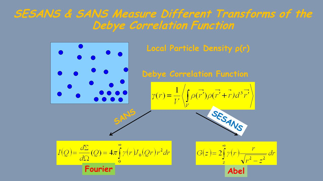 SESANS & SANS Measure Different Transforms of the Debye Correlation Function Local Particle Density ρ(r) Debye Correlation Function Abel Fourier