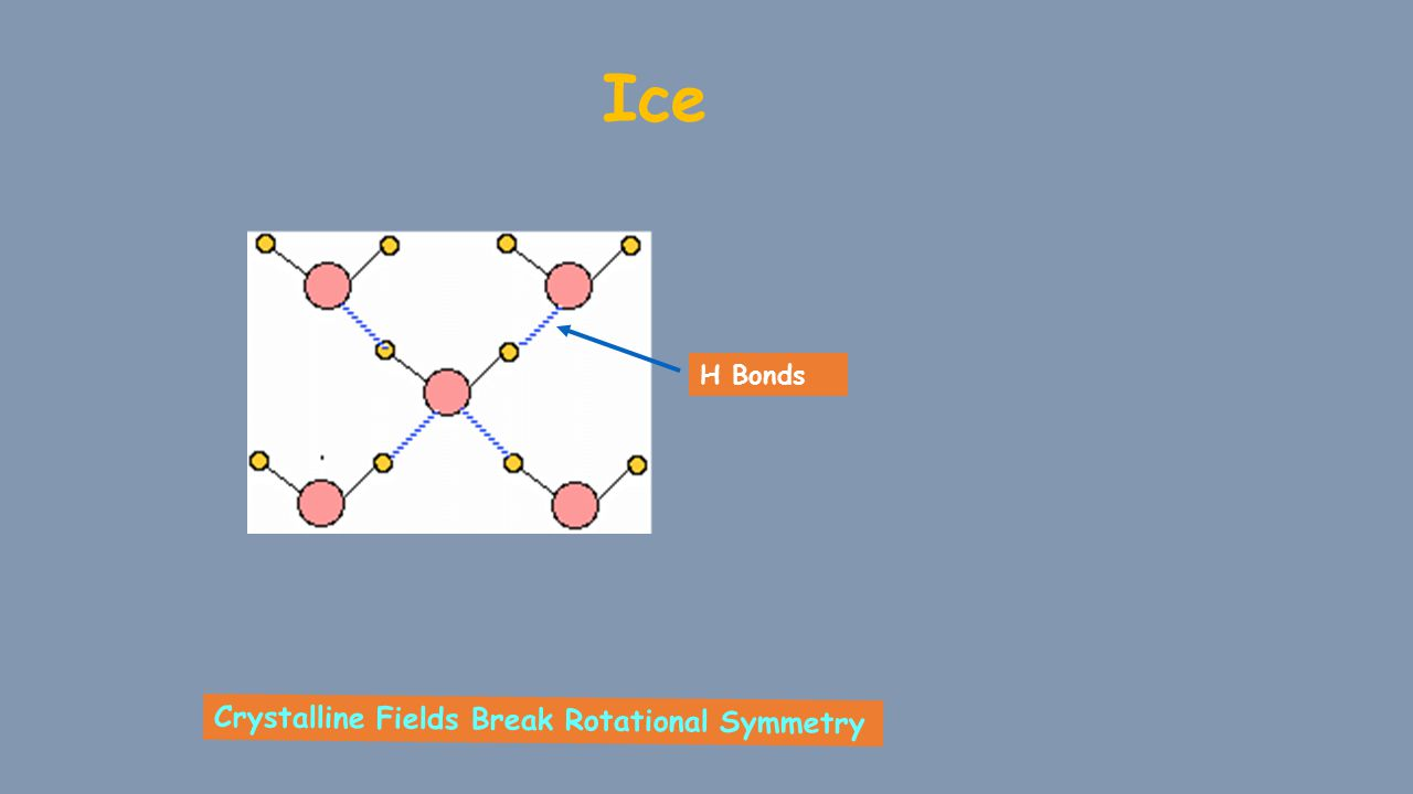 Ice Crystalline Fields Break Rotational Symmetry H Bonds