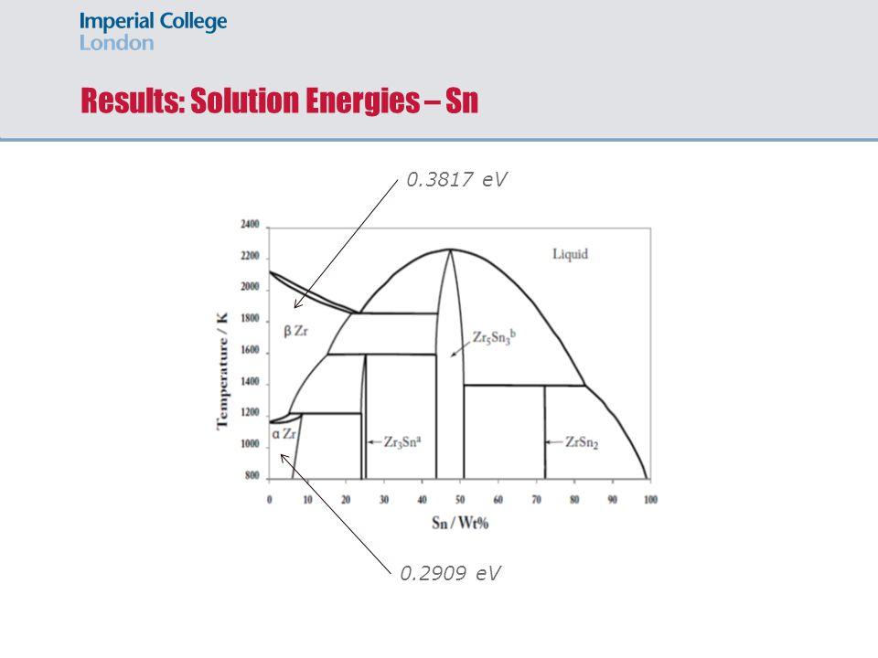 Results: Solution Energies – Sn 0.2909 eV 0.3817 eV
