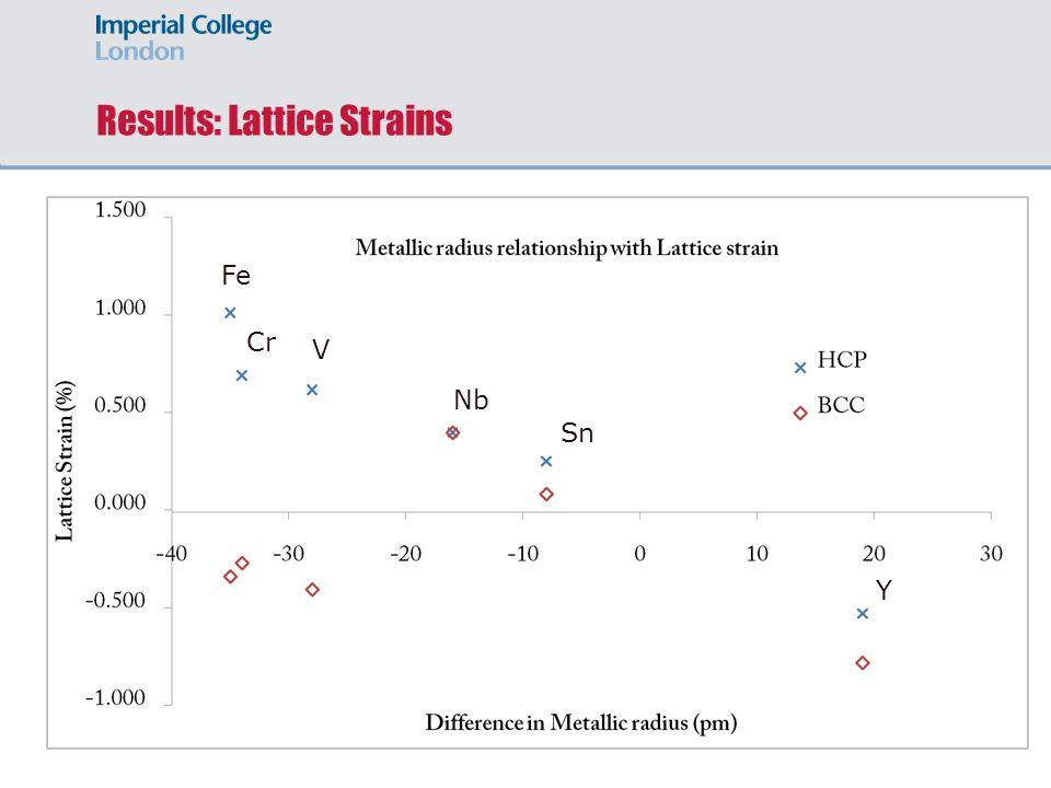 Results: Lattice Strains Y Sn Nb V Cr Fe