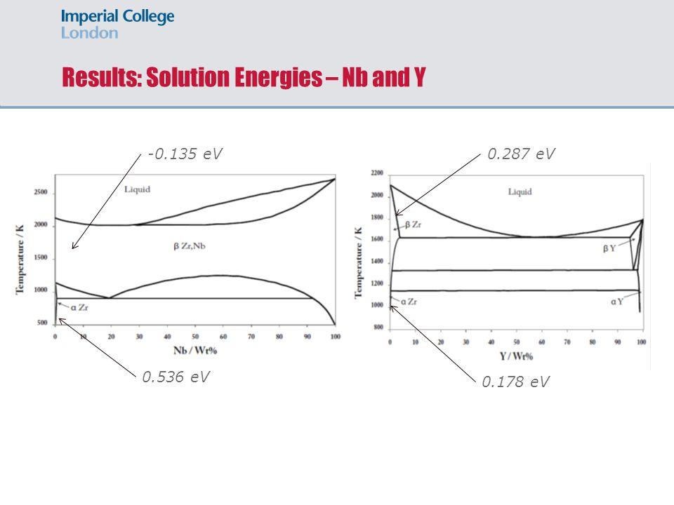Results: Solution Energies – Nb and Y 0.536 eV -0.135 eV 0.178 eV 0.287 eV