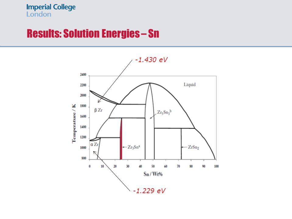 Results: Solution Energies – Sn -1.430 eV -1.229 eV