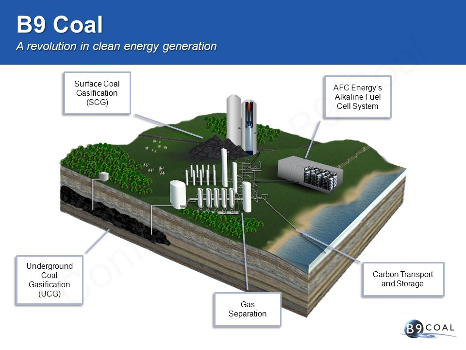 A revolution in clean energy generation B9 Coal Underground Coal Gasification (UCG) Gas Separation AFC Energy's Alkaline Fuel Cell System Surface Coal