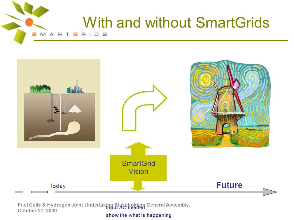 Fuel Cells & Hydrogen Joint Undertaking Stakeholders General Assembly, October 27, 2009 With and without SmartGrids Input AC needed; show the what is happening Today SmartGrid Vision Future
