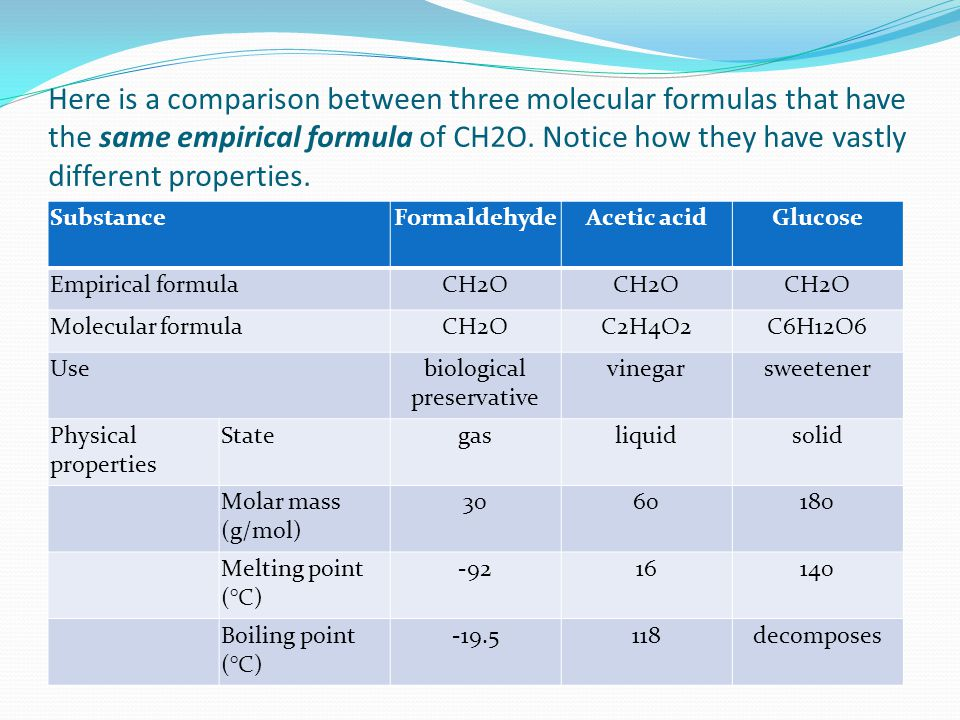 Here is a comparison between three molecular formulas that have the same empirical formula of CH2O. Notice how they have vastly different properties.