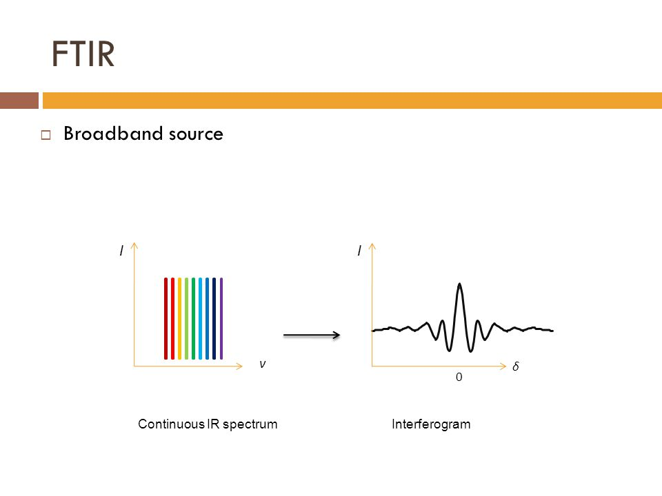 FTIR  Broadband source v Continuous IR spectrumInterferogram δ 0 II