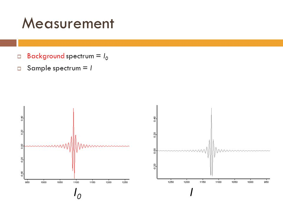 Measurement  Background spectrum = I 0  Sample spectrum = I I 0 I
