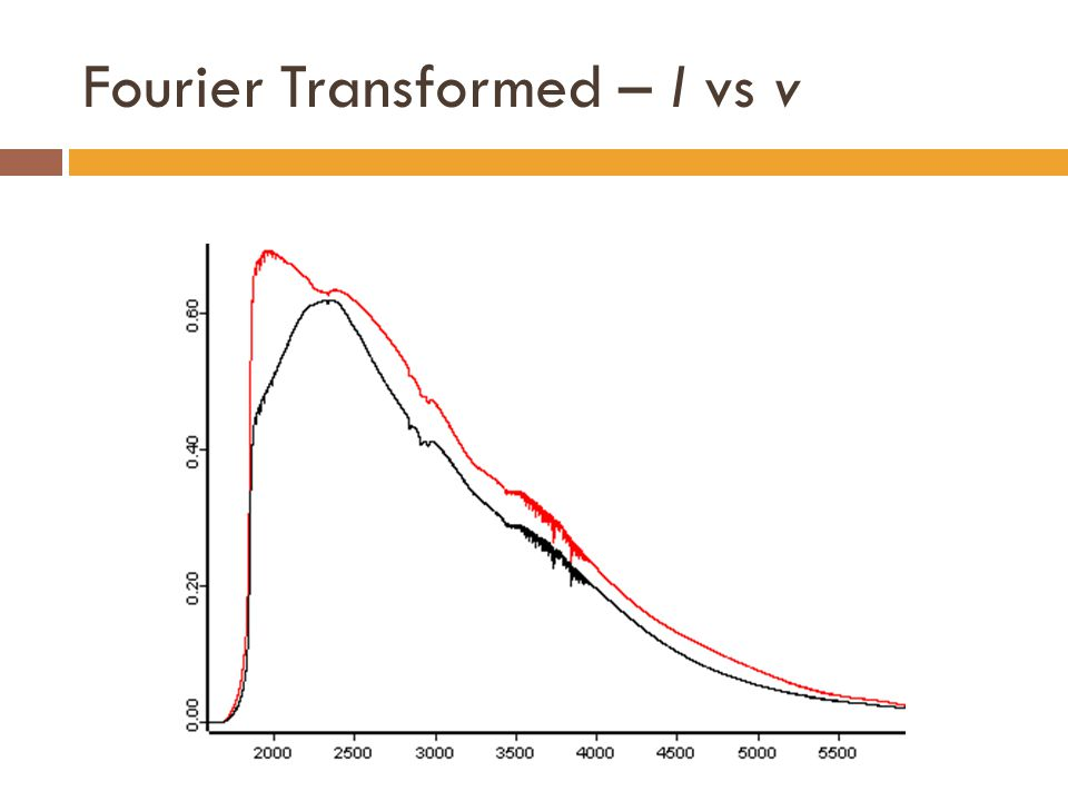 Fourier Transformed – I vs v