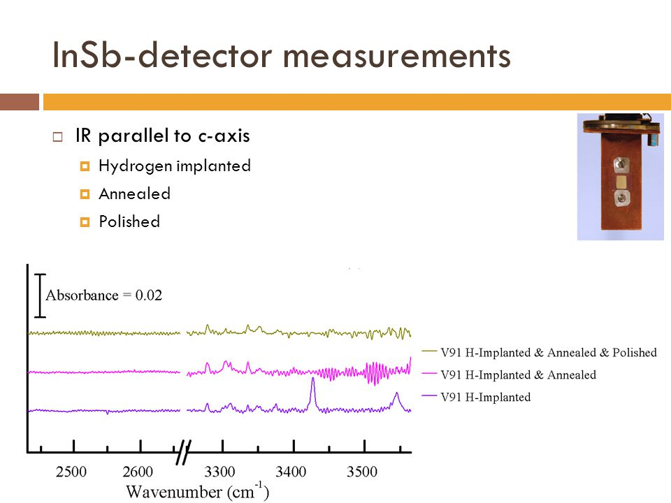 InSb-detector measurements  IR parallel to c-axis  Hydrogen implanted  Annealed  Polished