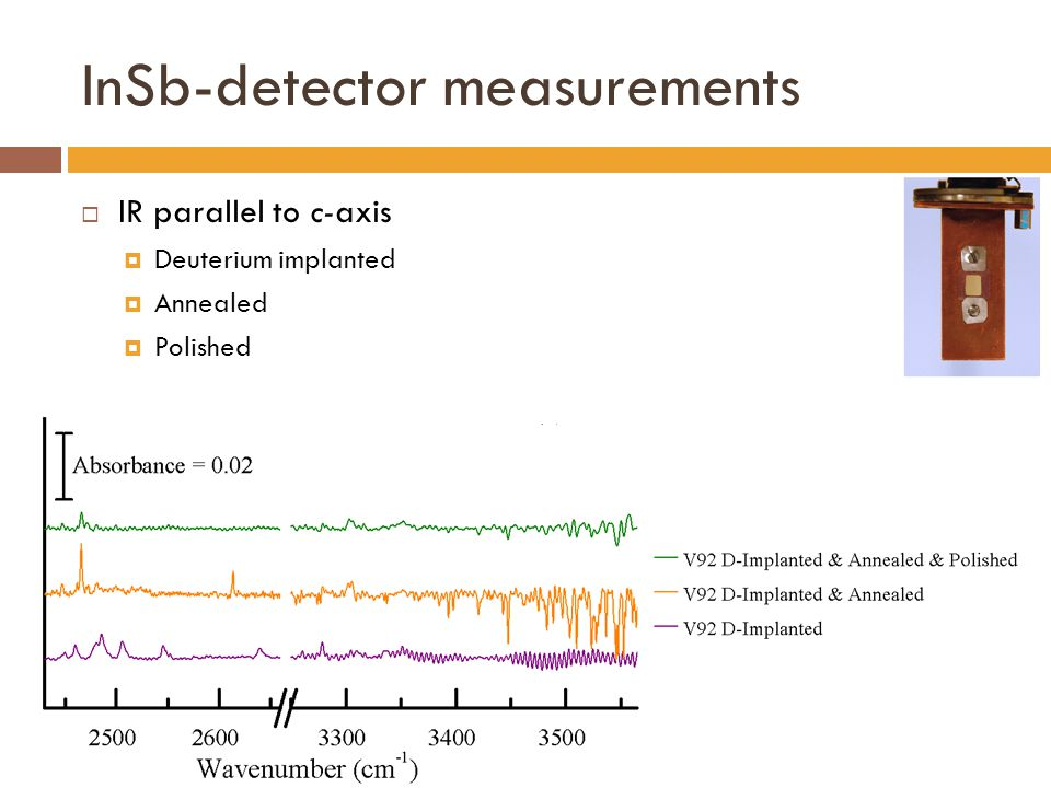 InSb-detector measurements  IR parallel to c-axis  Deuterium implanted  Annealed  Polished