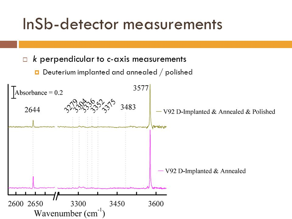InSb-detector measurements  k perpendicular to c-axis measurements  Deuterium implanted and annealed / polished