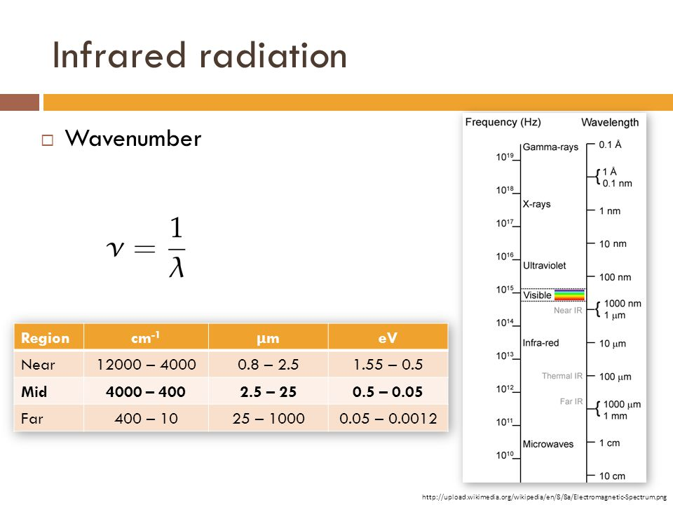 Infrared radiation  Wavenumber http://upload.wikimedia.org/wikipedia/en/8/8a/Electromagnetic-Spectrum.png