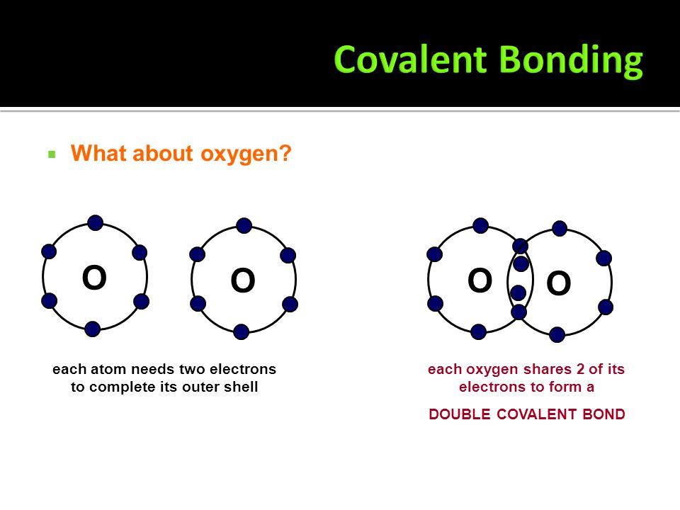  Draw the bonding in methane (CH 4 ) C H H HH C H H H H