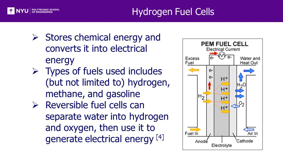 Hydrogen Fuel Cells  Stores chemical energy and converts it into electrical energy  Types of fuels used includes (but not limited to) hydrogen, methane, and gasoline  Reversible fuel cells can separate water into hydrogen and oxygen, then use it to generate electrical energy [4]