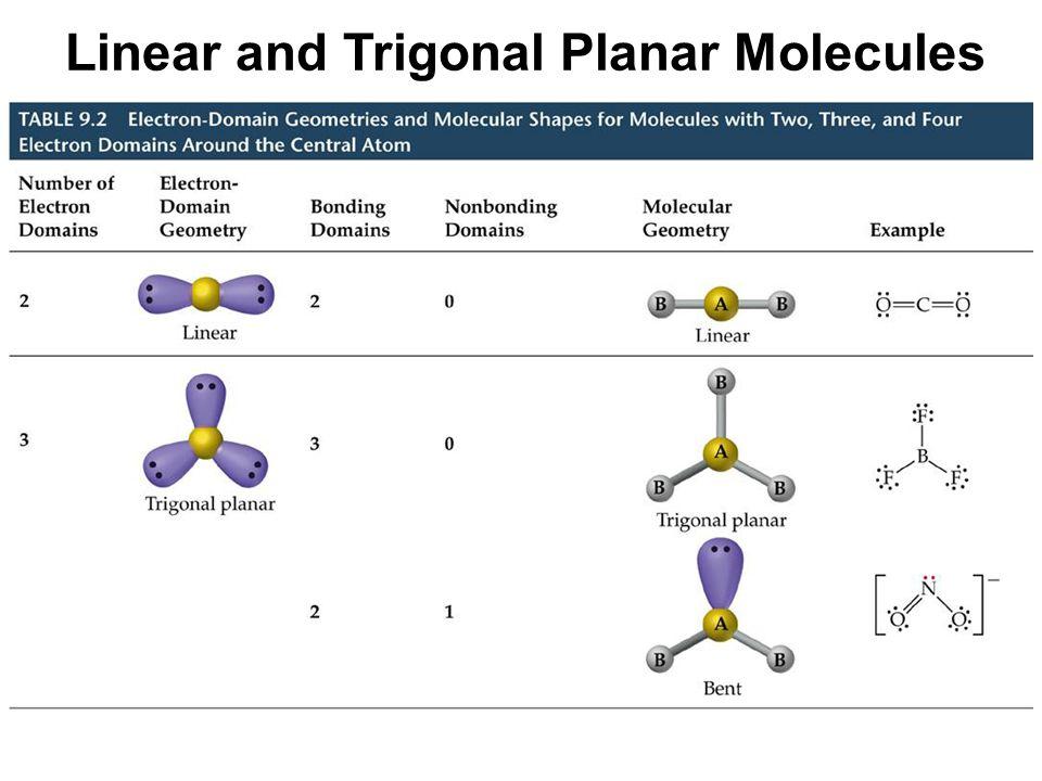Linear and Trigonal Planar Molecules