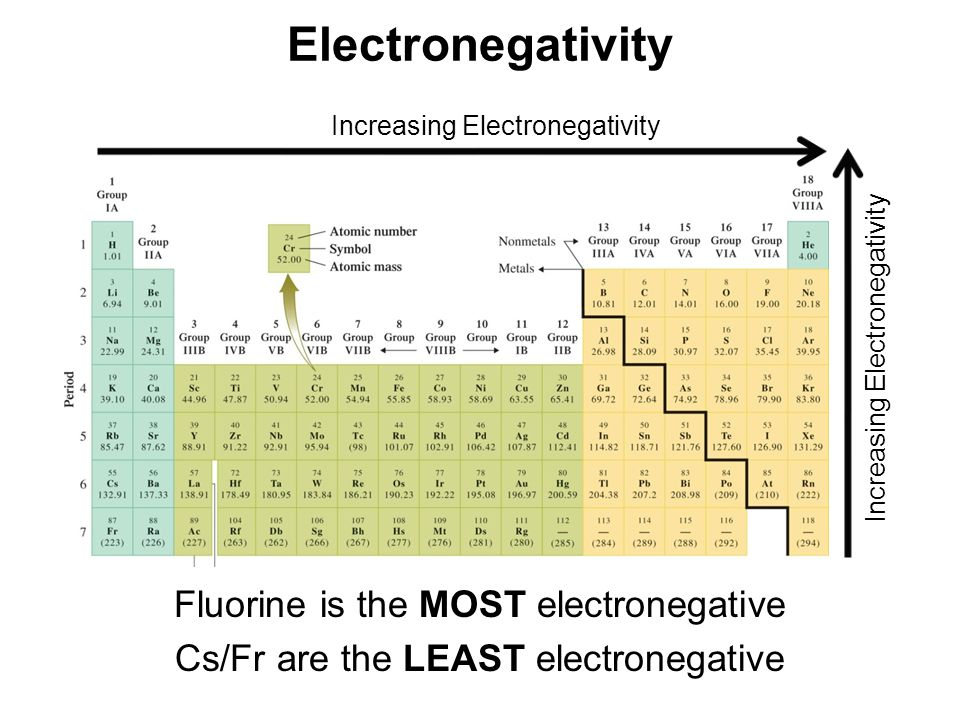 Electronegativity Increasing Electronegativity Fluorine is the MOST electronegative Cs/Fr are the LEAST electronegative