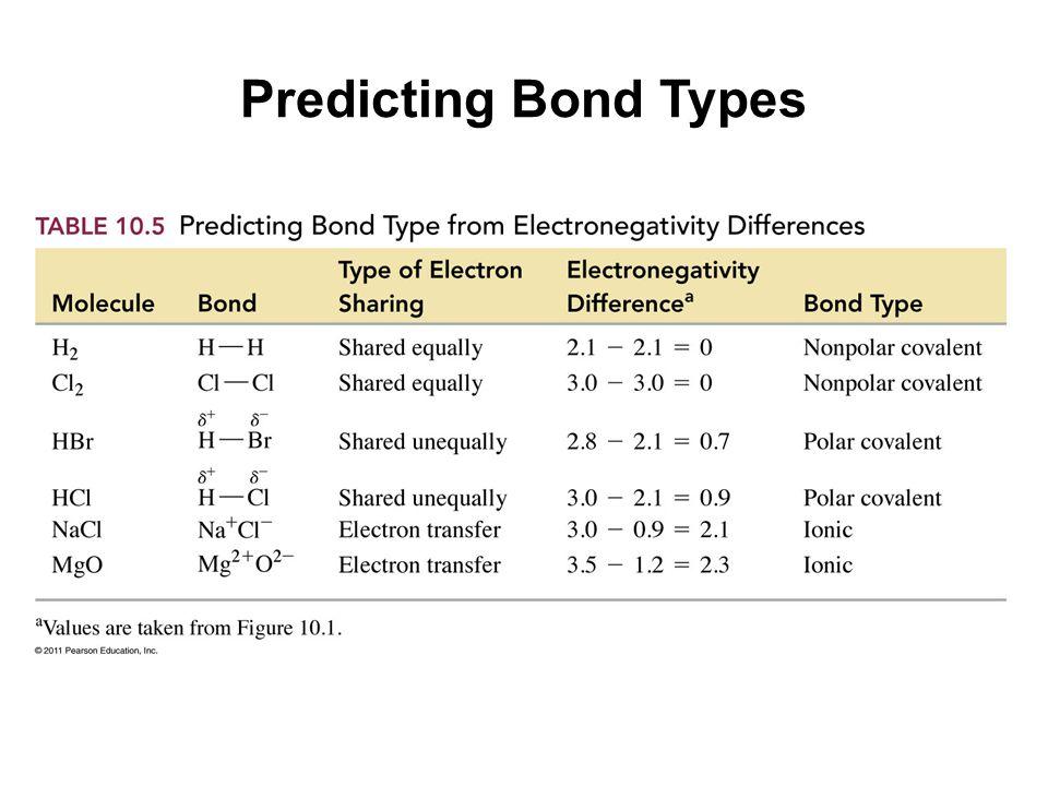Predicting Bond Types