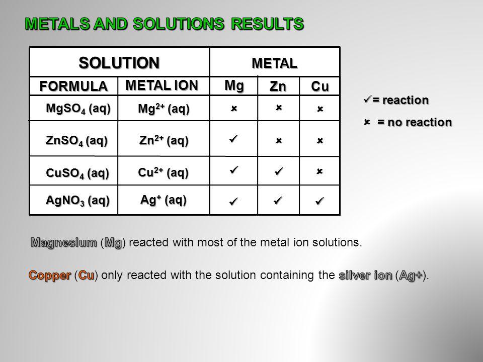 METAL SOLUTION MgSO 4 (aq) ZnSO 4 (aq) CuSO 4 (aq) AgNO 3 (aq) Mg 2+ (aq) Zn 2+ (aq) Cu 2+ (aq) Ag + (aq) METAL ION Mg ZnCu = = reaction  = no reacti