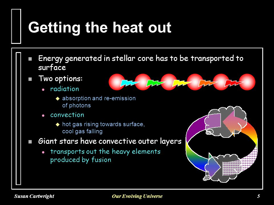 Susan CartwrightOur Evolving Universe5 Getting the heat out n Energy generated in stellar core has to be transported to surface n Two options: l radiation  absorption and re-emission of photons l convection  hot gas rising towards surface, cool gas falling n Giant stars have convective outer layers l transports out the heavy elements produced by fusion