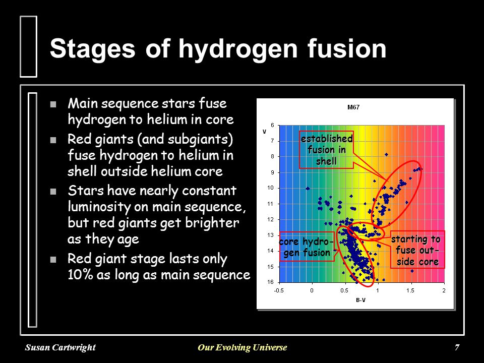 Susan CartwrightOur Evolving Universe7 Stages of hydrogen fusion n Main sequence stars fuse hydrogen to helium in core n Red giants (and subgiants) fuse hydrogen to helium in shell outside helium core n Stars have nearly constant luminosity on main sequence, but red giants get brighter as they age n Red giant stage lasts only 10% as long as main sequence core hydro- gen fusion starting to fuse out- side core established fusion in shell