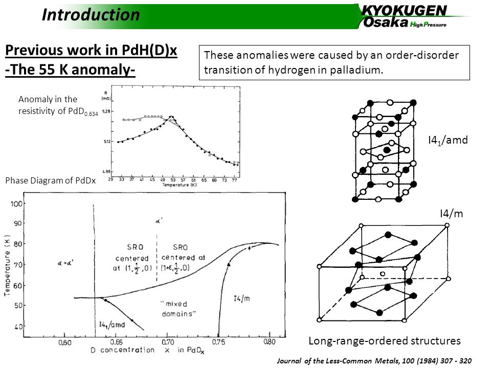 Introduction Previous work in PdH -Superconductivity- R.W.